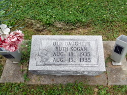 Ruth Kogan