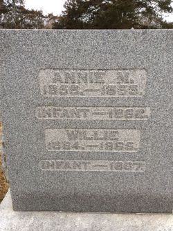Annie M Capps
